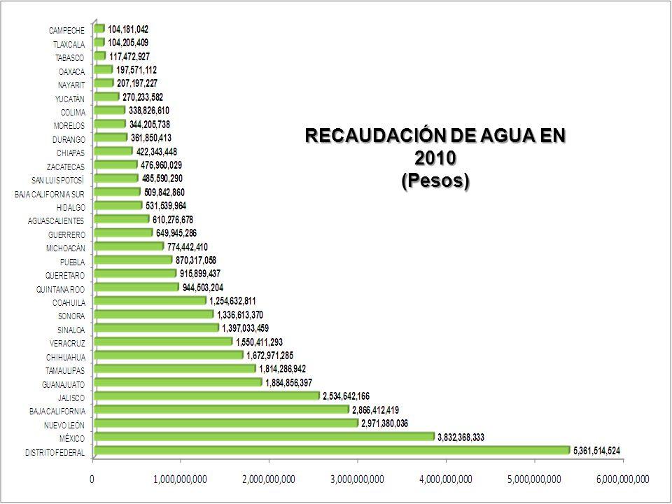 RECAUDACIÓN DE AGUA EN 2010 (Pesos)