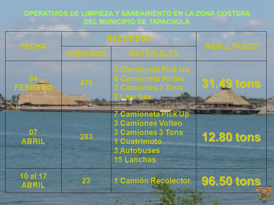 31.49 tons 12.80 tons 96.50 tons FECHA RECURSOS RESULTADOS HUMANOS