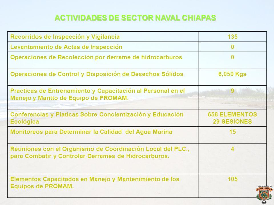 ACTIVIDADES DE SECTOR NAVAL CHIAPAS