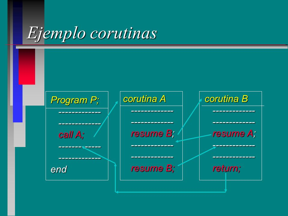 Ejemplo corutinas Program P; ------------- call A; end corutina A