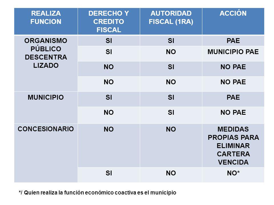DERECHO Y CREDITO FISCAL MEDIDAS PROPIAS PARA ELIMINAR CARTERA VENCIDA