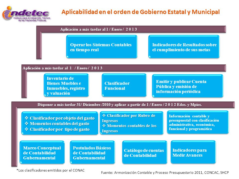 Aplicabilidad en el orden de Gobierno Estatal y Municipal
