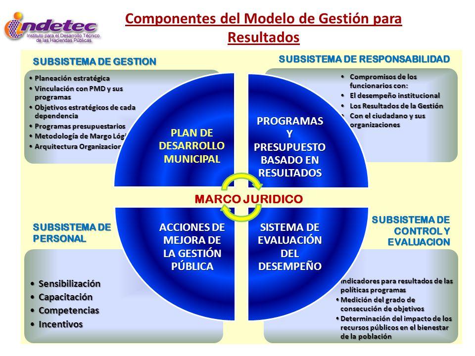 Componentes del Modelo de Gestión para Resultados