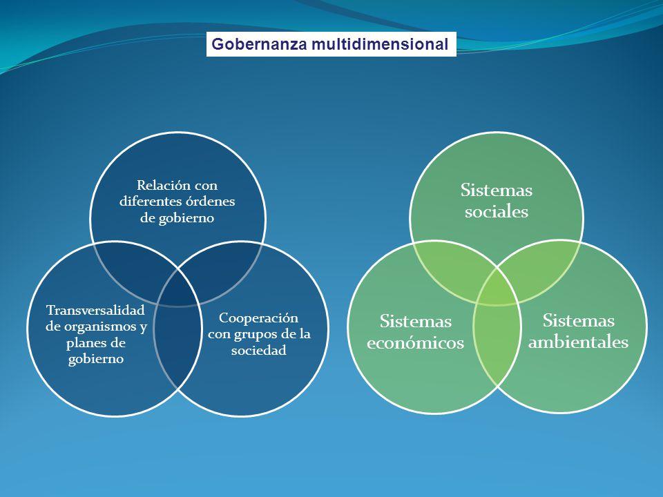Sistemas sociales Sistemas económicos Sistemas ambientales