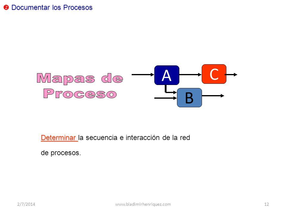 C A B Mapas de Proceso Documentar los Procesos