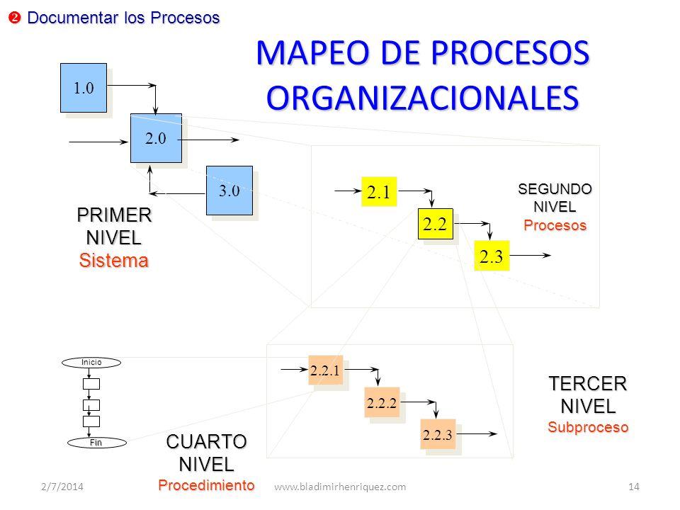 MAPEO DE PROCESOS ORGANIZACIONALES