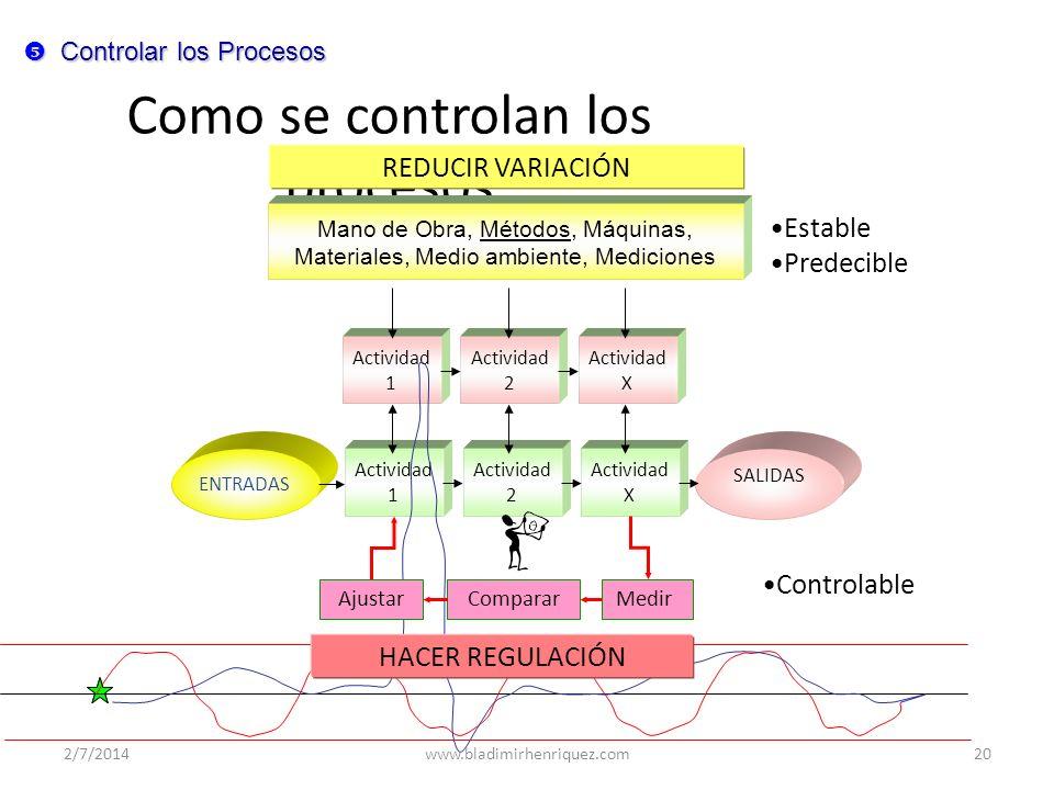 Como se controlan los procesos
