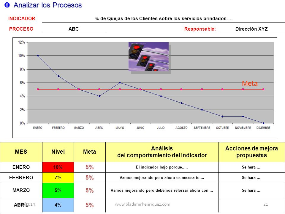 Analizar los Procesos Meta MES Nivel Meta