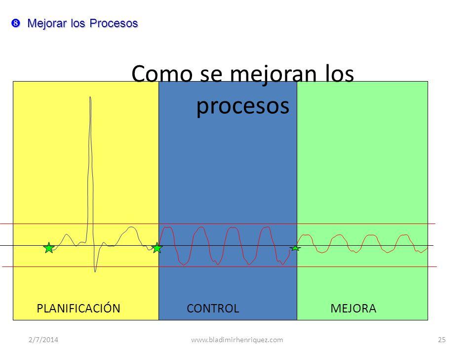 Como se mejoran los procesos