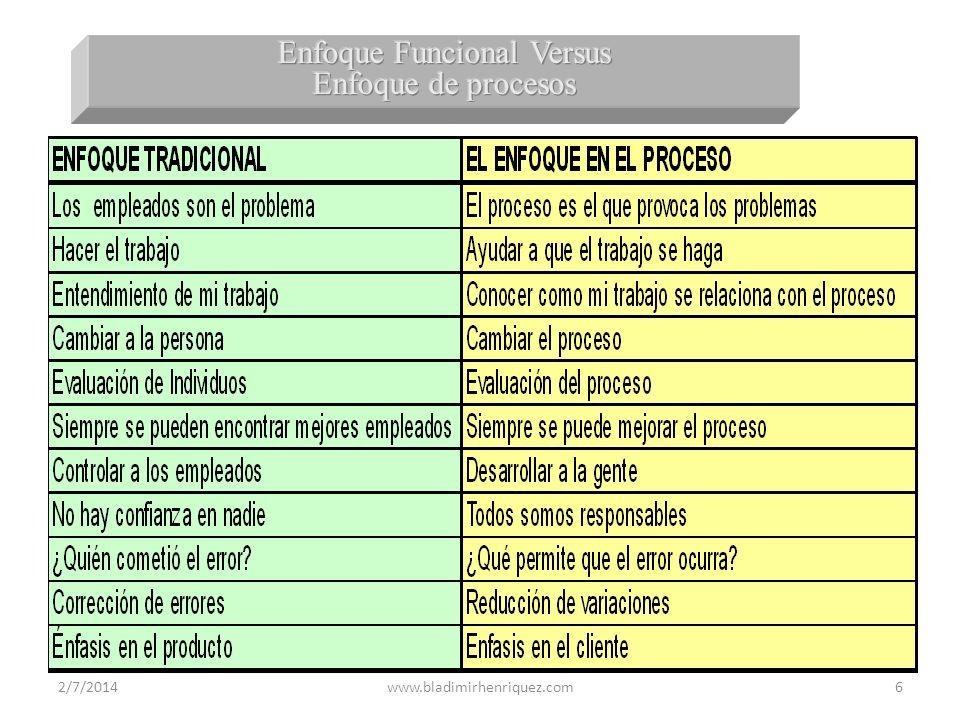 Enfoque Funcional Versus Enfoque de procesos