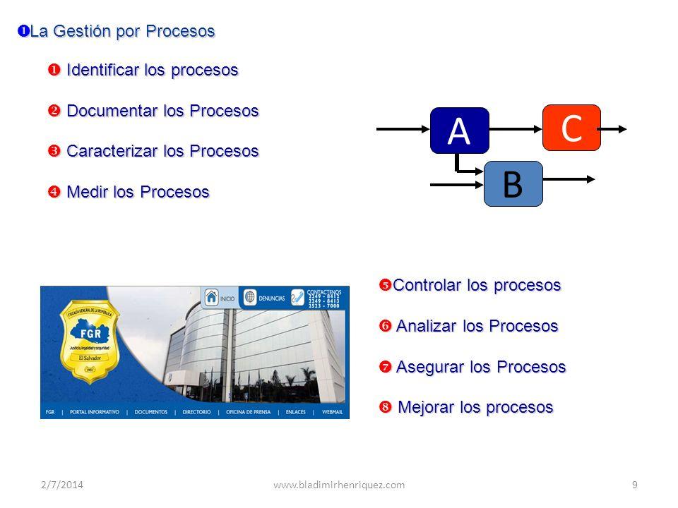 C A B La Gestión por Procesos Identificar los procesos