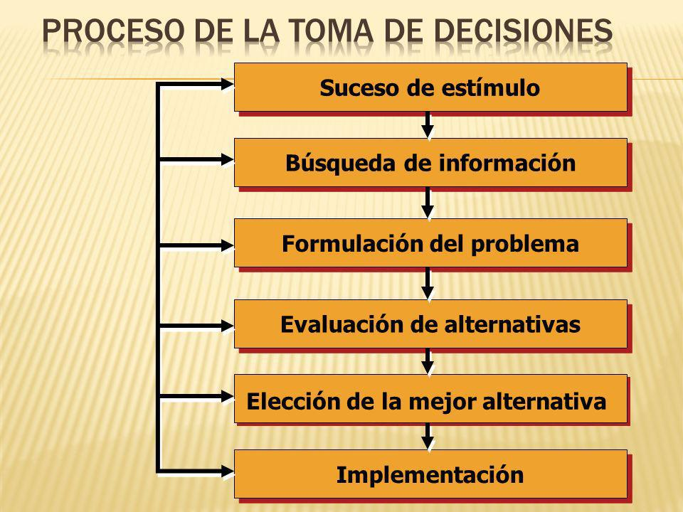 Proceso de la toma de decisiones