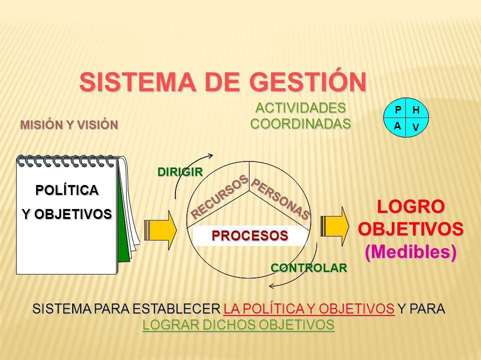 SISTEMA DE GESTIÓN LOGRO OBJETIVOS (Medibles) LOGRO OBJETIVOS