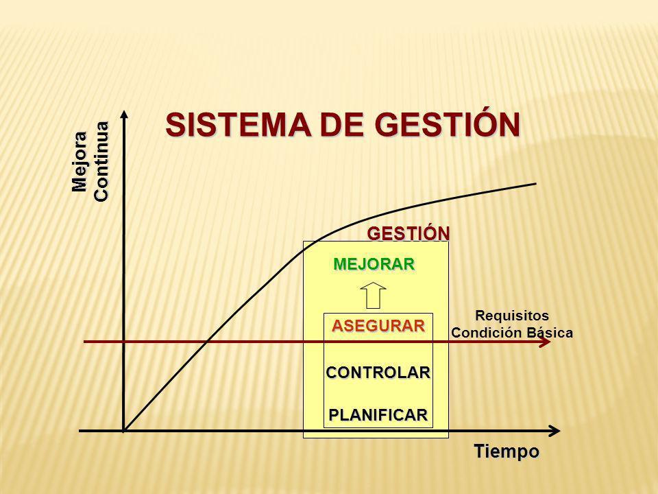 SISTEMA DE GESTIÓN Mejora Continua GESTIÓN Tiempo MEJORAR ASEGURAR