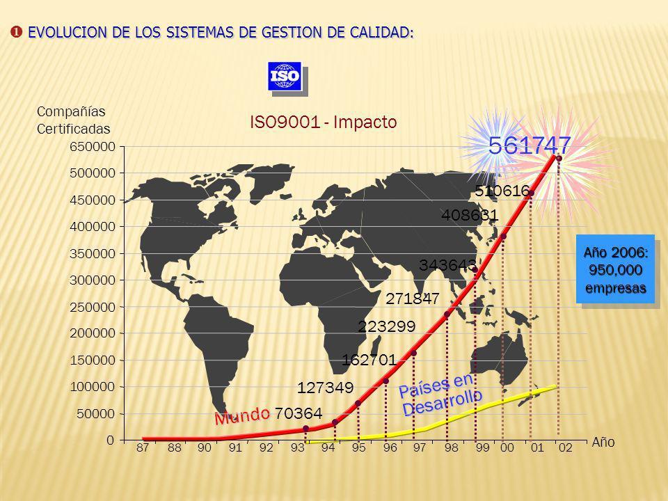 561747 ISO9001 - Impacto Países en Desarrollo Mundo