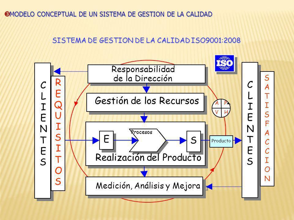 SISTEMA DE GESTION DE LA CALIDAD ISO9001:2008