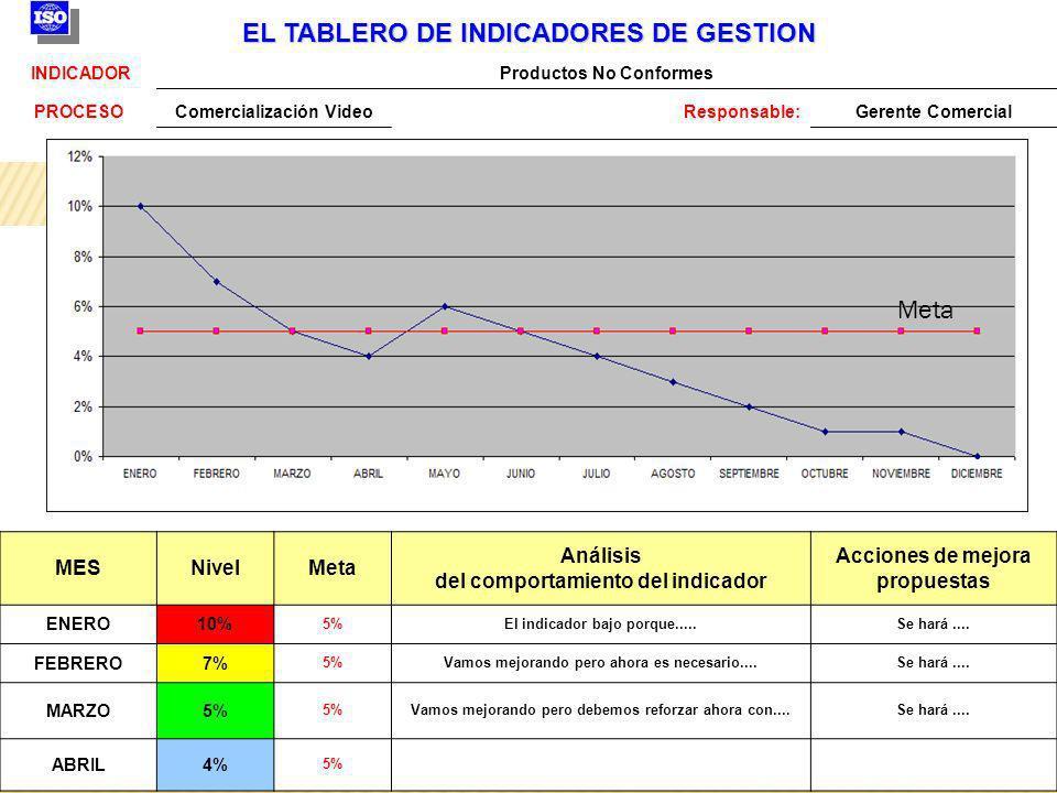 EL TABLERO DE INDICADORES DE GESTION