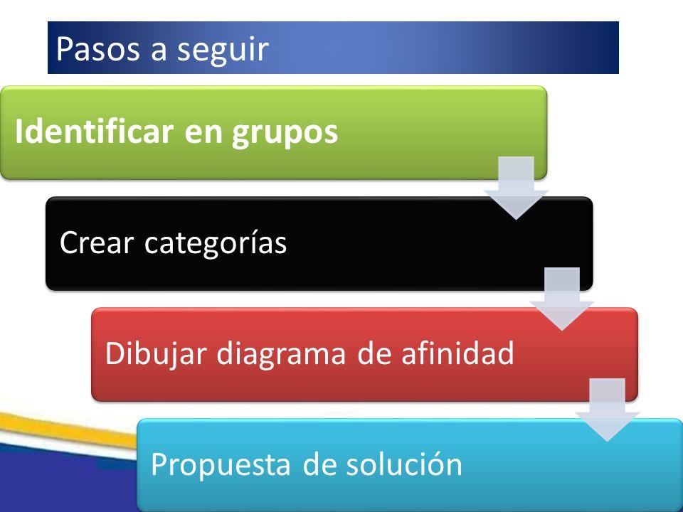 Identificar en grupos Pasos a seguir Crear categorías