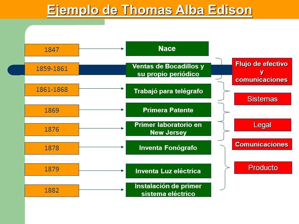 Ejemplo de Thomas Alba Edison