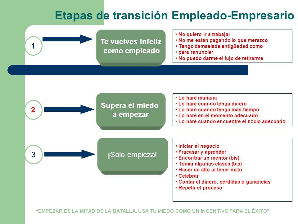 Etapas de transición Empleado-Empresario
