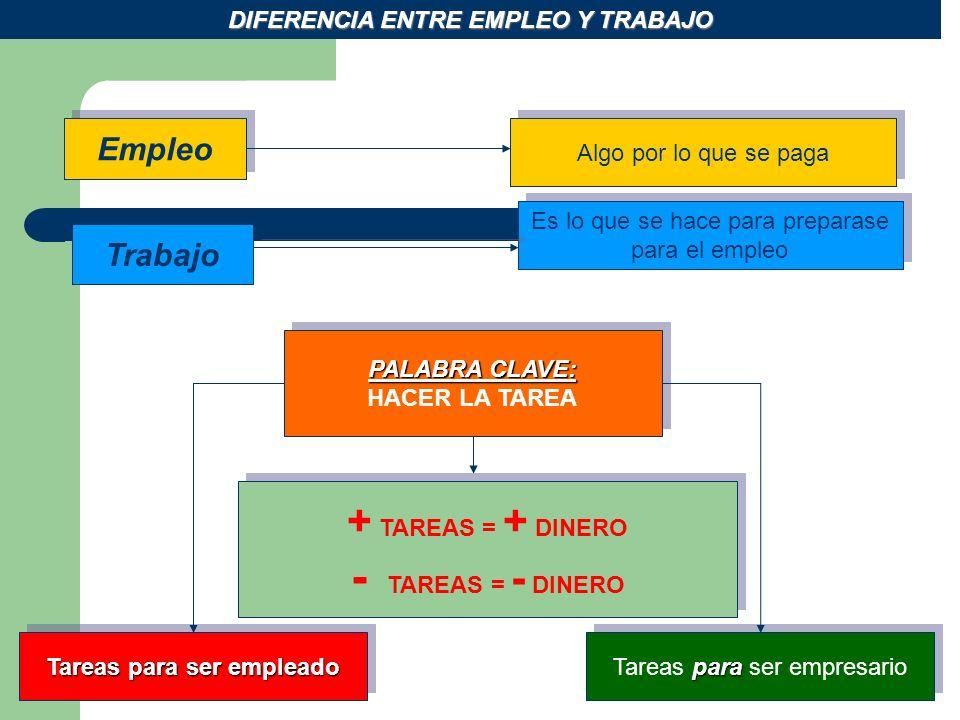 DIFERENCIA ENTRE EMPLEO Y TRABAJO Tareas para ser empleado