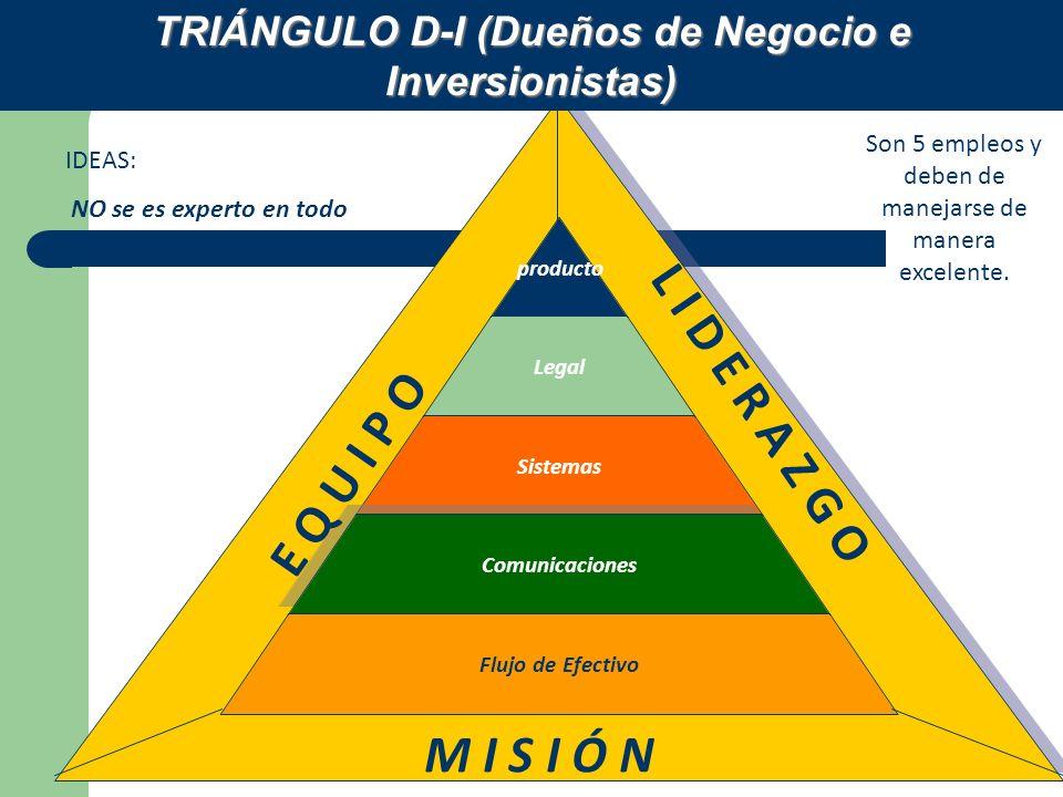 TRIÁNGULO D-I (Dueños de Negocio e Inversionistas)