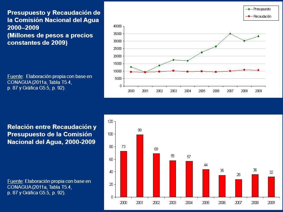 Presupuesto y Recaudación de la Comisión Nacional del Agua 2000–2009