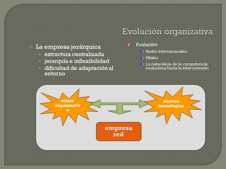 Evolución organizativa