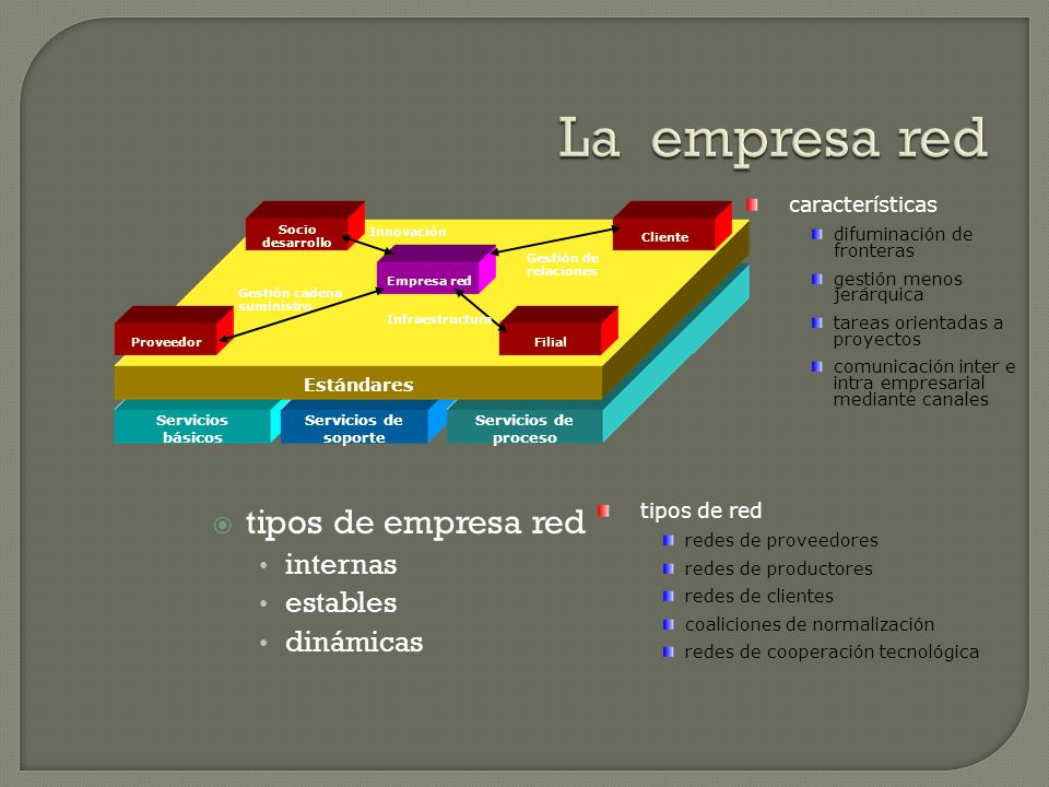 La empresa red tipos de empresa red internas estables dinámicas