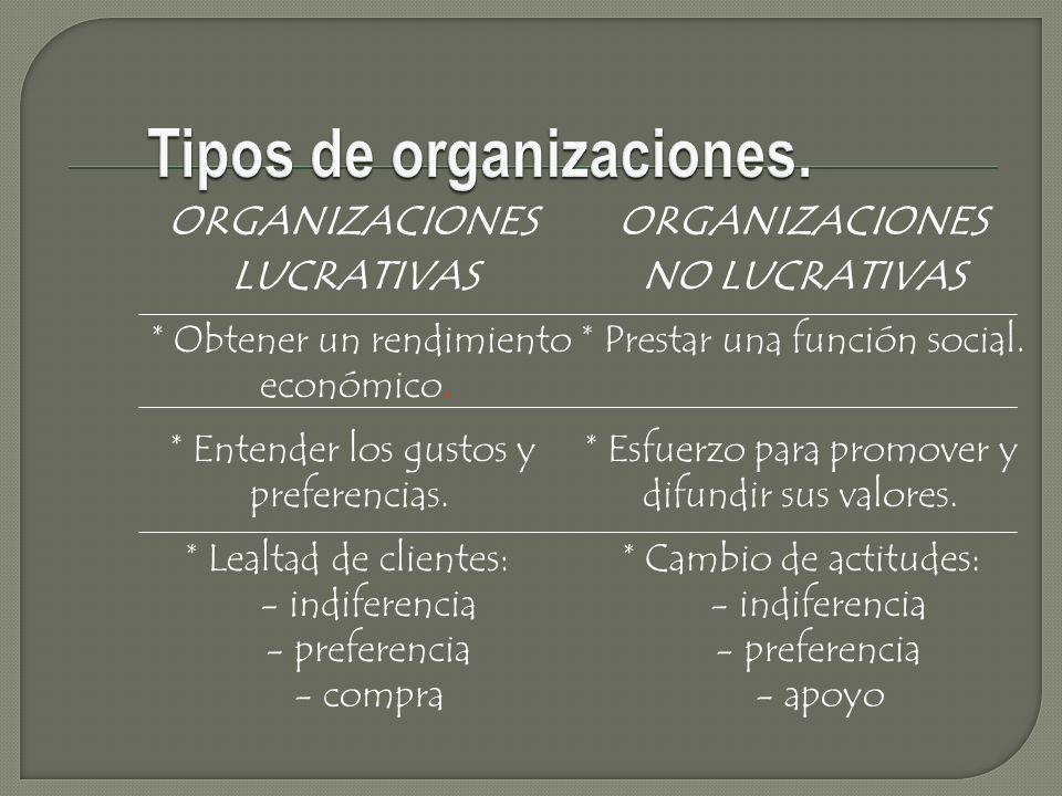 Tipos de organizaciones.