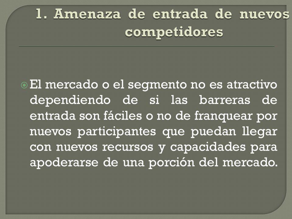 1. Amenaza de entrada de nuevos competidores