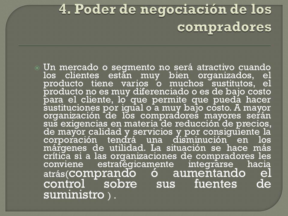 4. Poder de negociación de los compradores