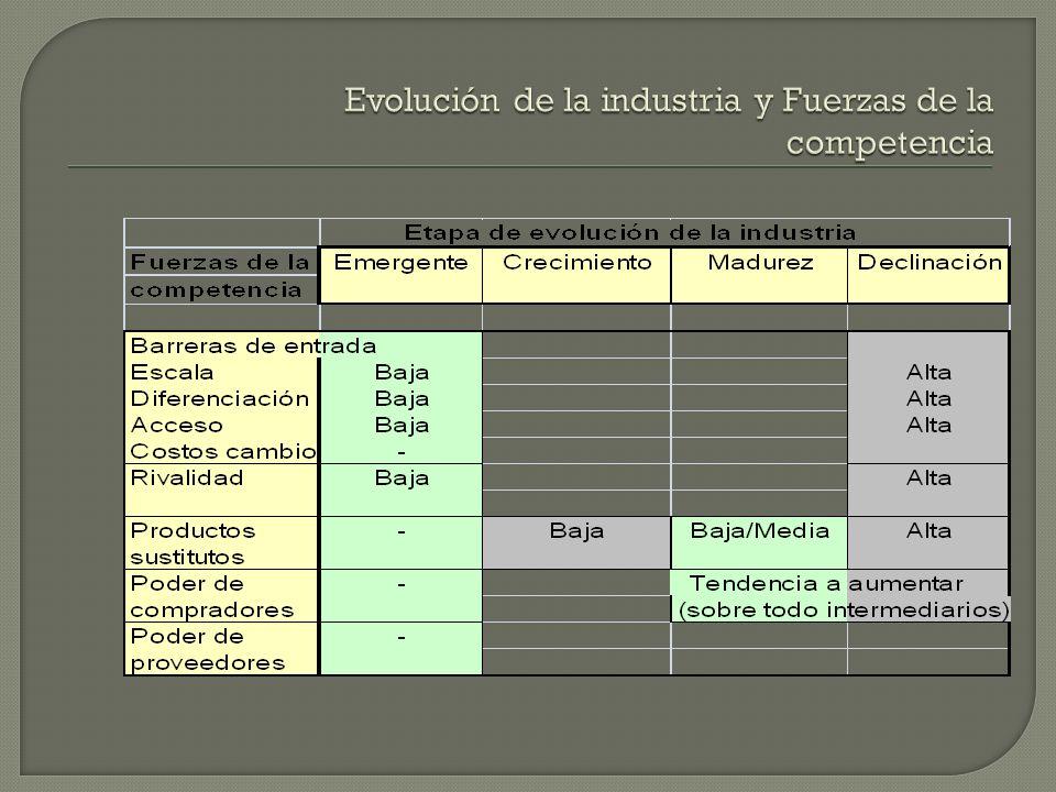 Evolución de la industria y Fuerzas de la competencia
