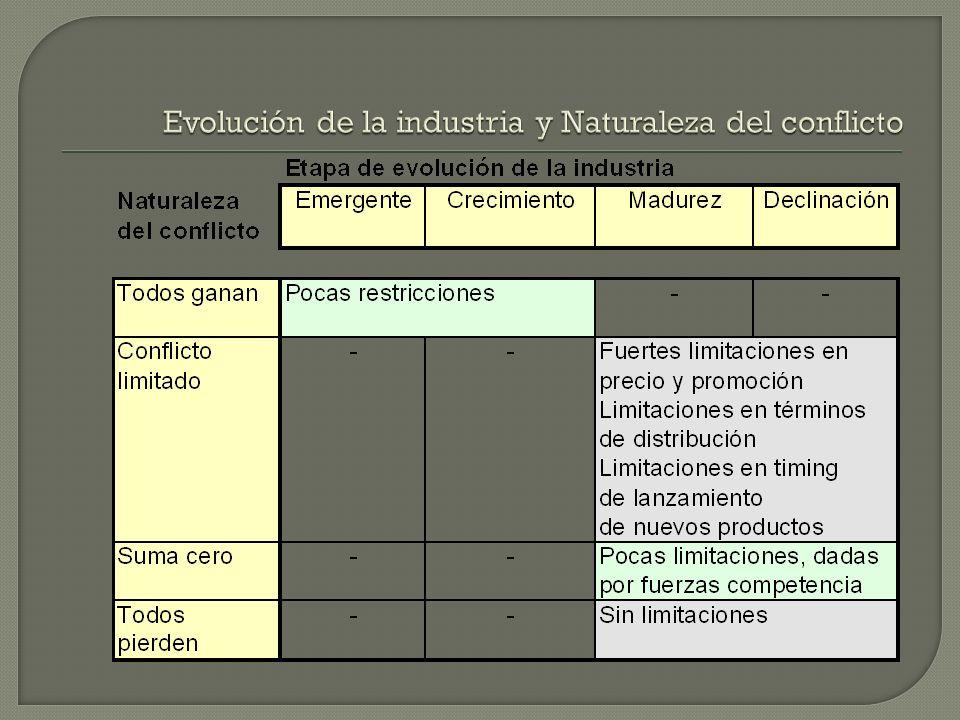 Evolución de la industria y Naturaleza del conflicto