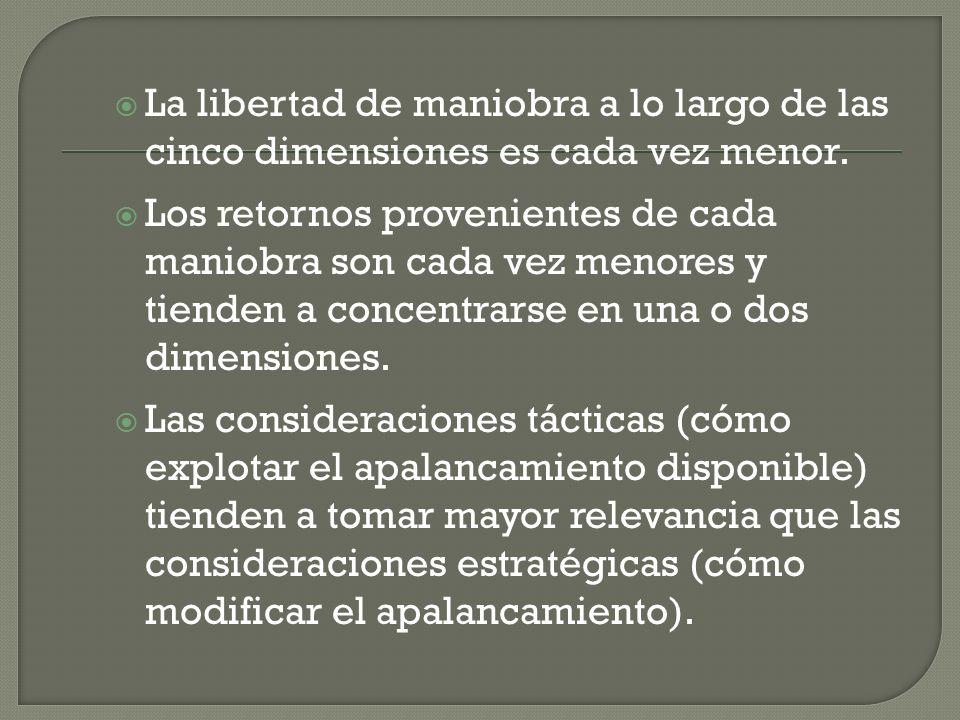 La libertad de maniobra a lo largo de las cinco dimensiones es cada vez menor.