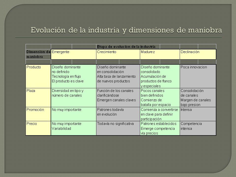 Evolución de la industria y dimensiones de maniobra