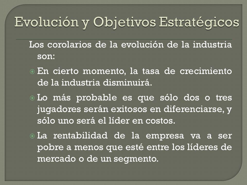 Evolución y Objetivos Estratégicos