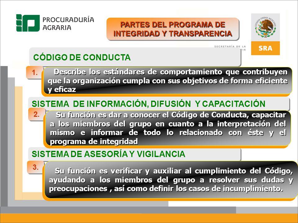 PARTES DEL PROGRAMA DE INTEGRIDAD Y TRANSPARENCIA