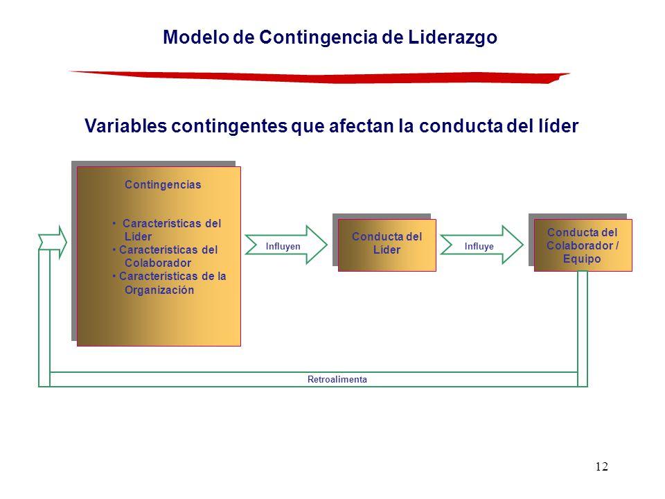 Modelo de Contingencia de Liderazgo Conducta del Colaborador / Equipo