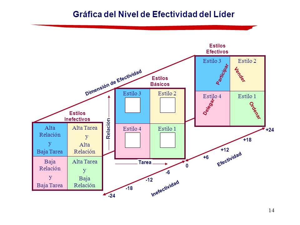 Gráfica del Nivel de Efectividad del Líder