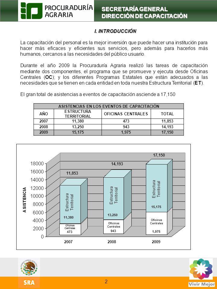 ASISTENCIAS EN LOS EVENTOS DE CAPACITACIÓN ESTRUCTURA TERRITORIAL