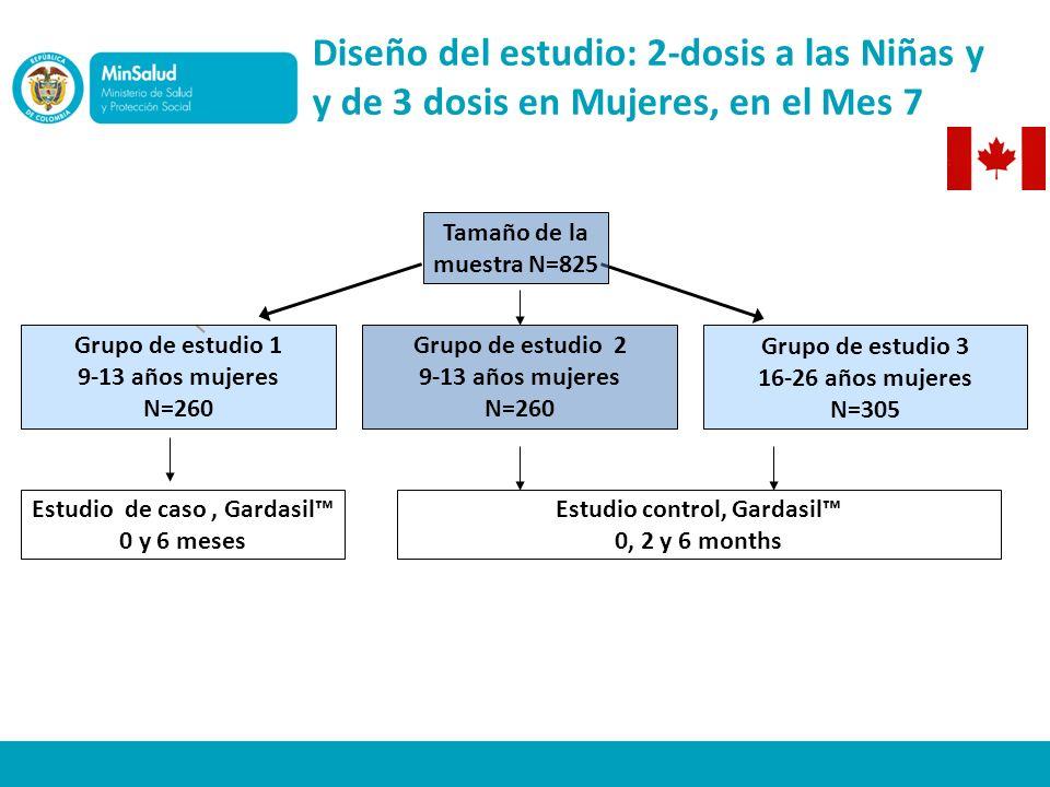 Diseño del estudio: 2-dosis a las Niñas y y de 3 dosis en Mujeres, en el Mes 7