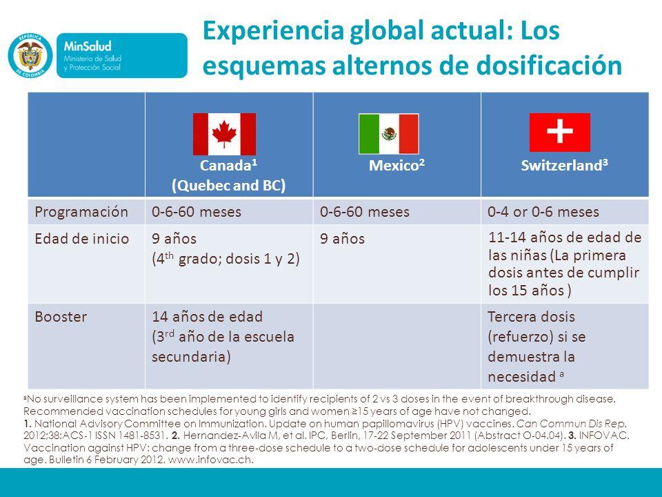 Experiencia global actual: Los esquemas alternos de dosificación