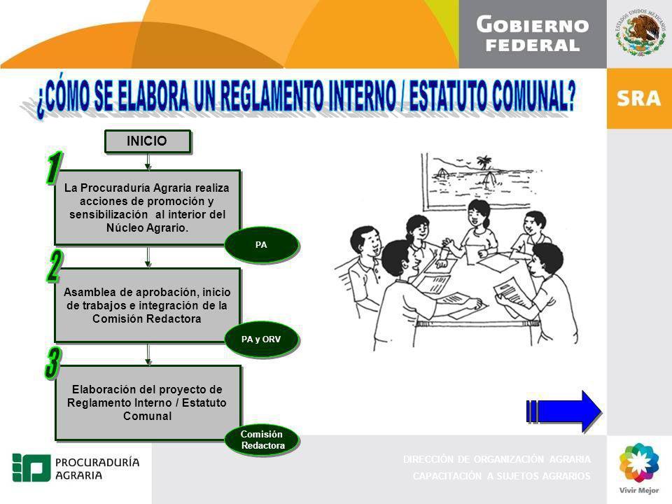 1 2 3 ¿CÓMO SE ELABORA UN REGLAMENTO INTERNO / ESTATUTO COMUNAL