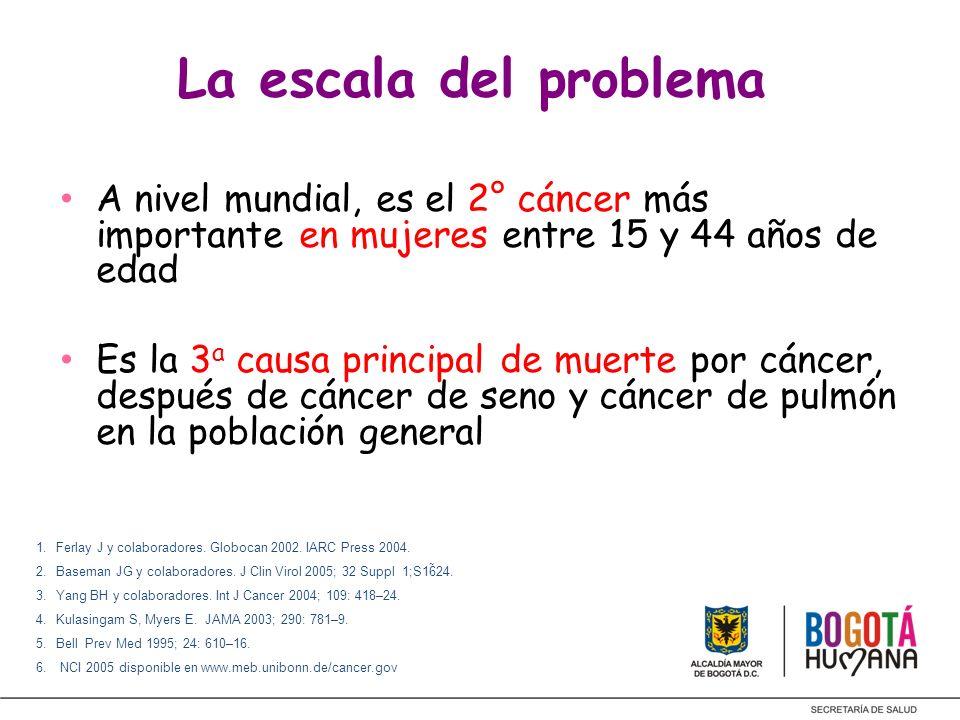 La escala del problemaA nivel mundial, es el 2° cáncer más importante en mujeres entre 15 y 44 años de edad.