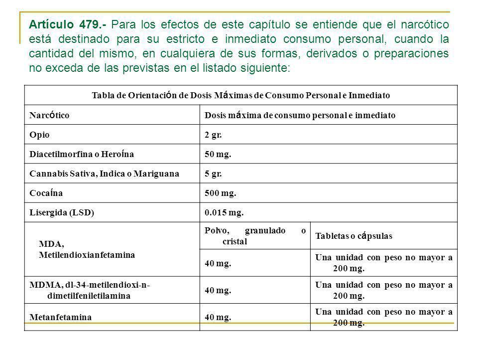 Tabla de Orientación de Dosis Máximas de Consumo Personal e Inmediato