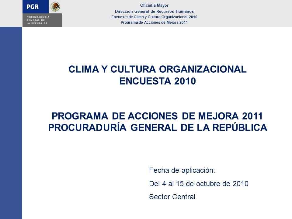 CLIMA Y CULTURA ORGANIZACIONAL ENCUESTA 2010