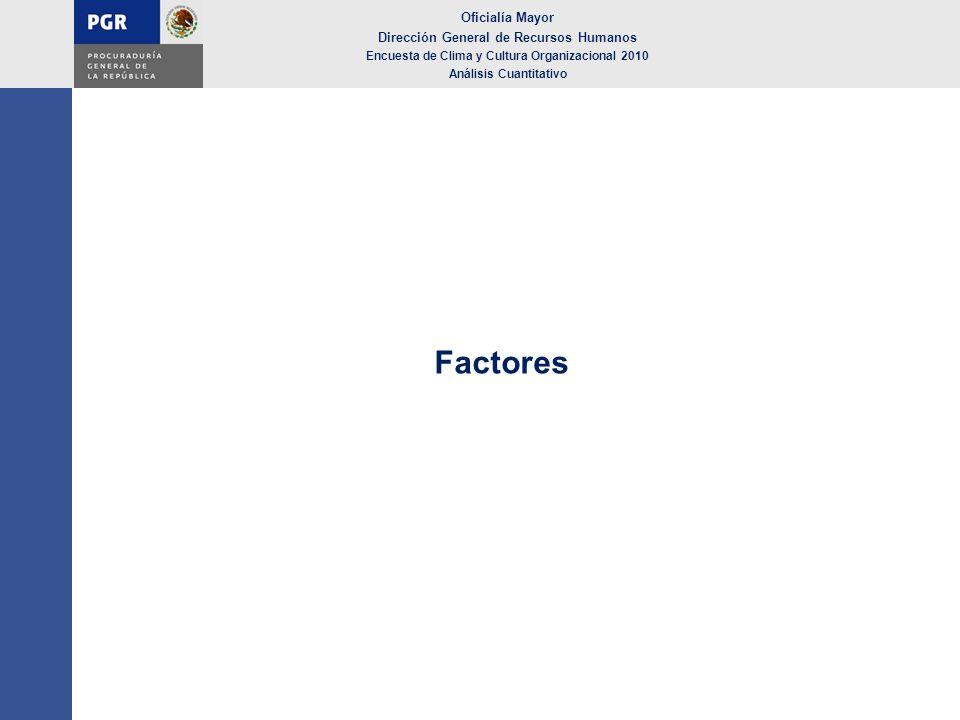 Factores Oficialía Mayor Dirección General de Recursos Humanos