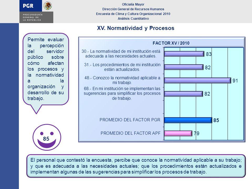 XV. Normatividad y Procesos 85