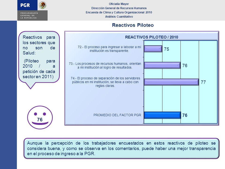 Reactivos Piloteo 76 Reactivos para los sectores que no son de Salud: